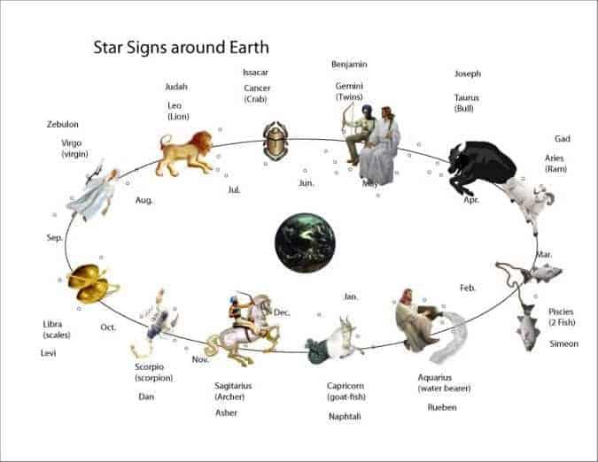 mazoroth orbit chart-painting