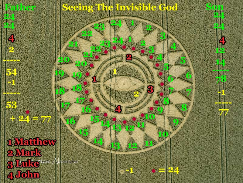 There are 24 elders that surround the throne of G-d one of them is Abel here I find another 24 points closest to the eye. This will give me a checksum to balance Father with the Son's side. Giving me four 7's. Hence my calling this being watched 24/7.